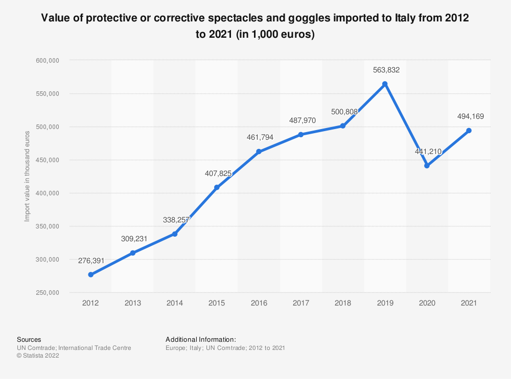Statistic: Value of protective or corrective spectacles and goggles imported to Italy from 2012 to 2018 (in 1,000 euros) | Statista