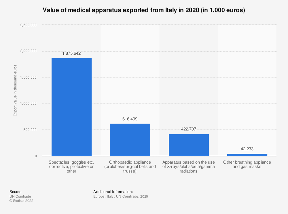 Statistic: Value of medical apparatus exported from Italy in 2017 (in 1,000 euros) | Statista
