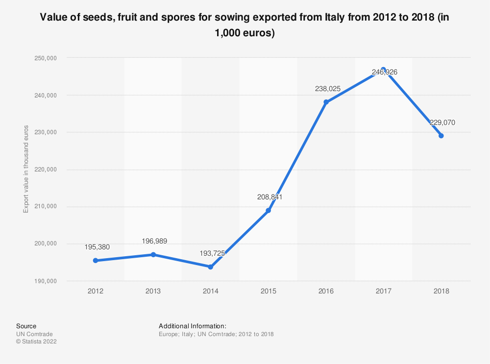 Statistic: Value of seeds, fruit and spores for sowing exported from Italy from 2012 to 2018 (in 1,000 euros) | Statista