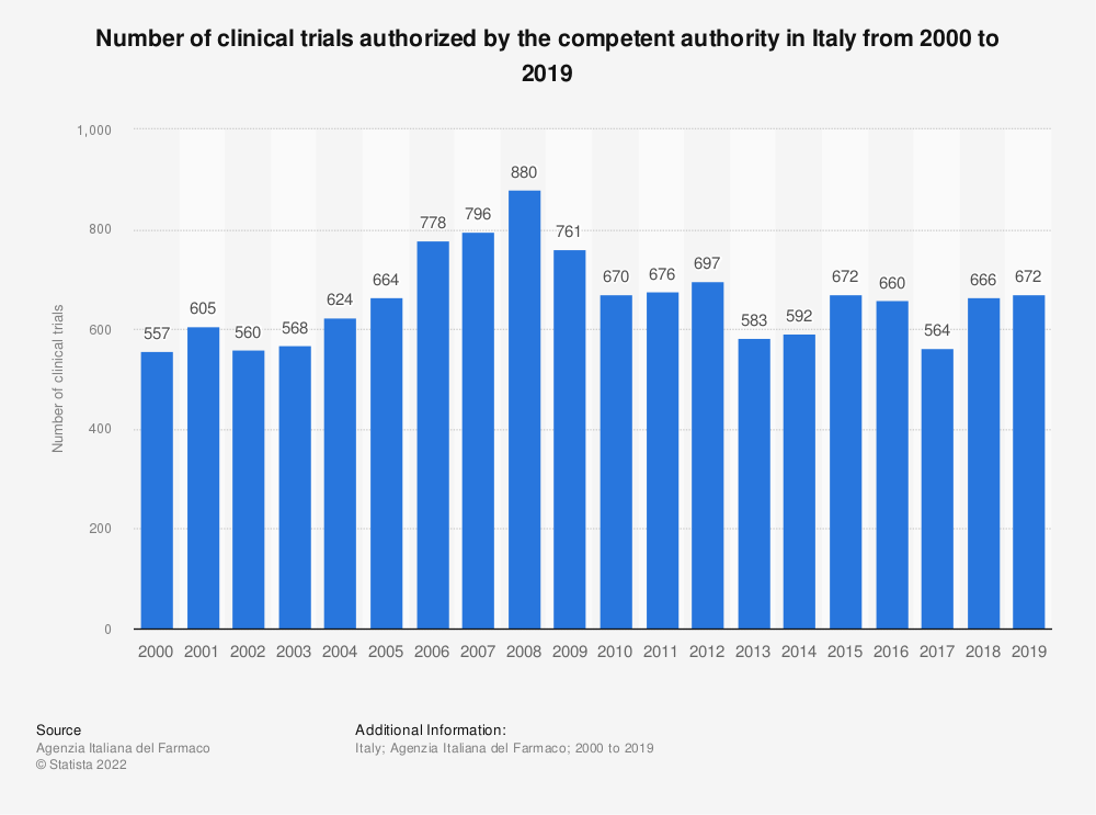 Statistic: Number of clinical trials authorized by the competent authority in Italy from 2000 to 2019 | Statista