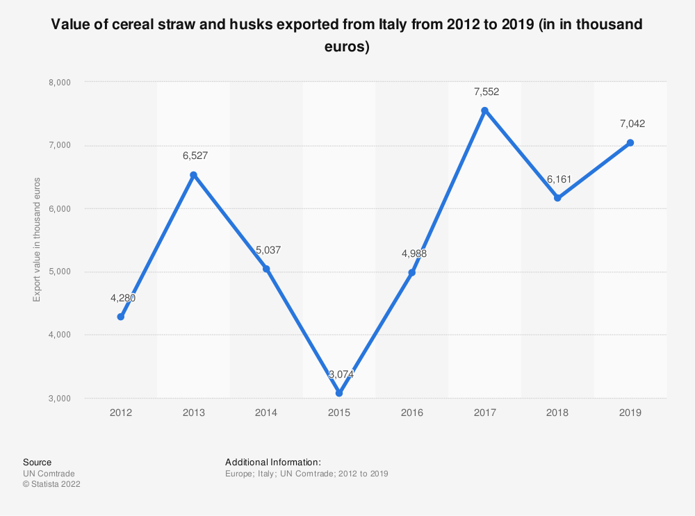 Statistic: Value of cereal straw and husks exported from Italy from 2012 to 2019 (in in thousand euros) | Statista