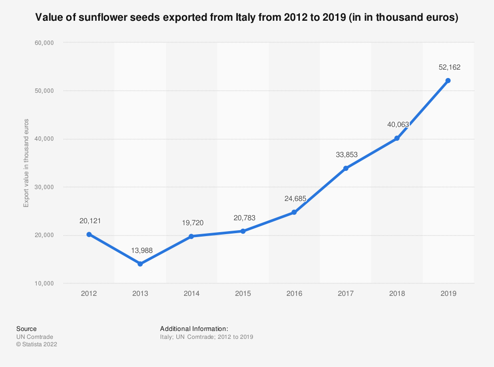 Statistic: Value of sunflower seeds exported from Italy from 2012 to 2018 (in 1,000 euros) | Statista