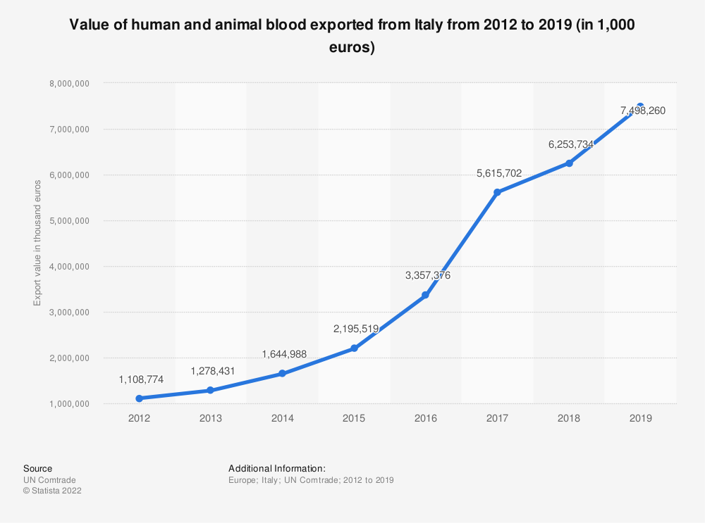 Statistic: Value of human and animal blood exported from Italy from 2012 to 2018 (in 1,000 euros) | Statista