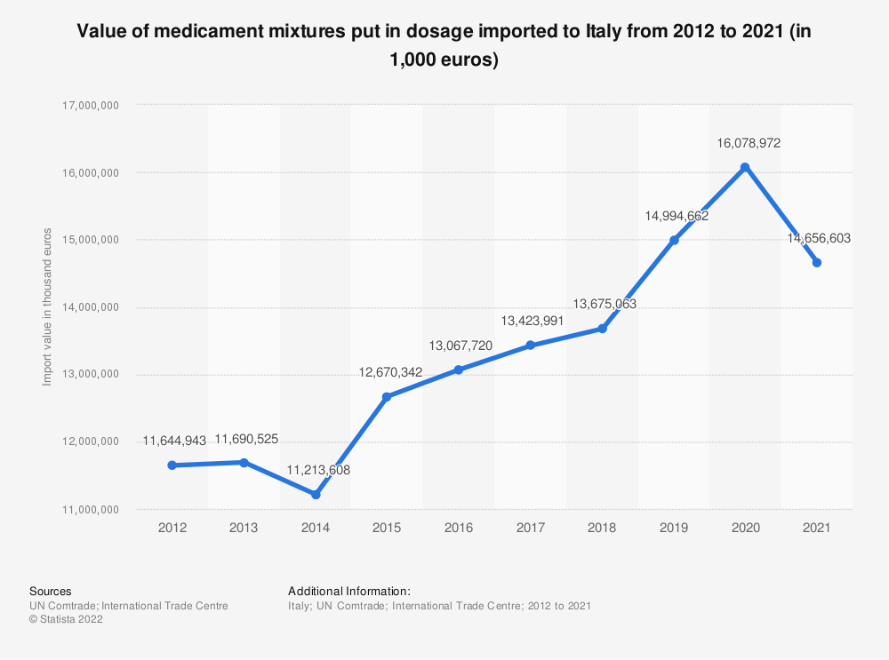 Statistic: Value of medicament mixtures put in dosage imported to Italy from 2012 to 2018 (in 1,000 euros) | Statista