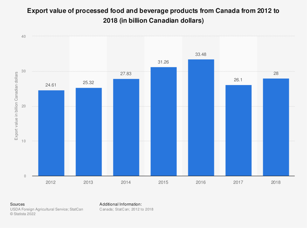 Statistic: Export value of processed food and beverage products from Canada from 2012 to 2017 (in billion Canadian dollars) | Statista