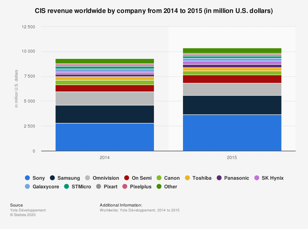 Statistic: CIS revenue worldwide by company from 2014 to 2015 (in million U.S. dollars) | Statista