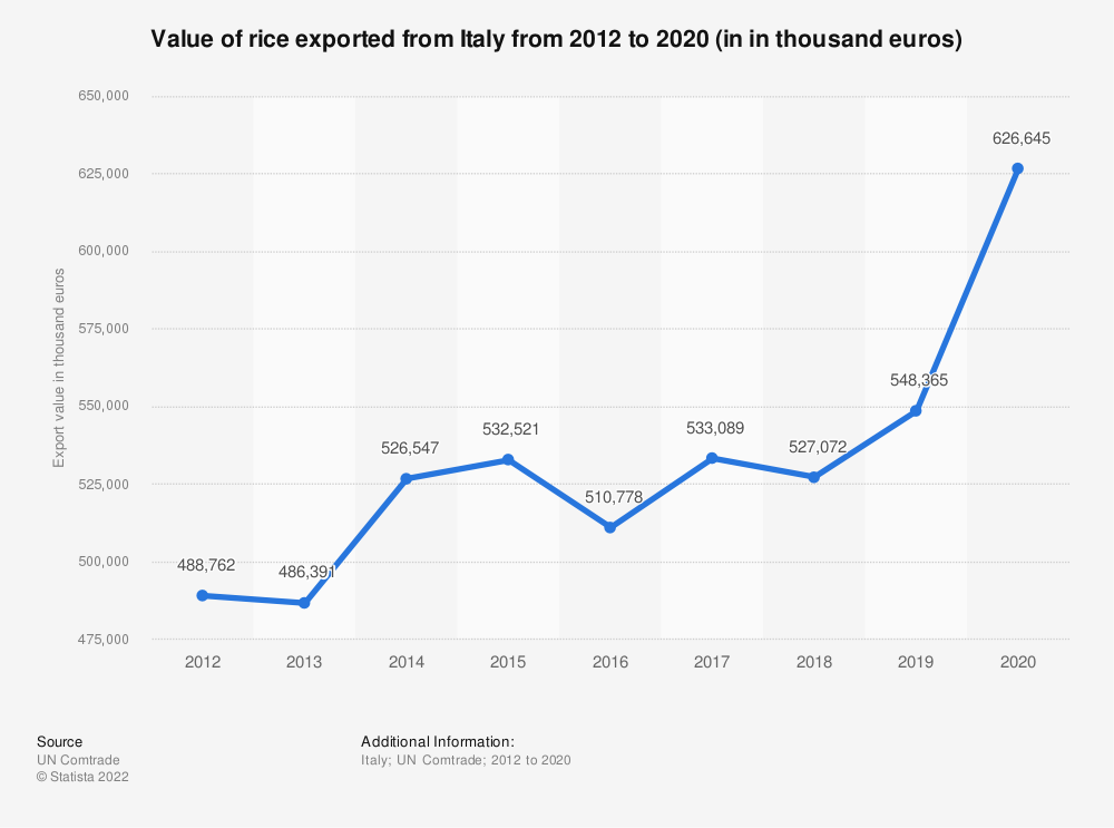 Statistic: Value of rice exported from Italy from 2012 to 2019 (in in thousand euros) | Statista