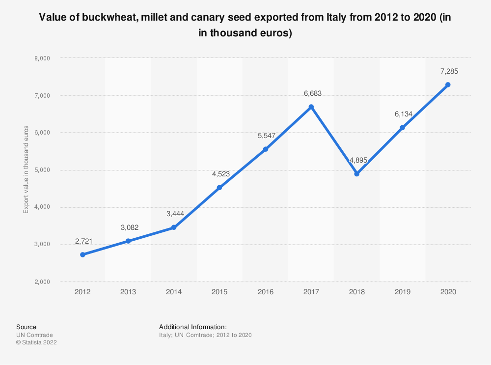 Statistic: Value of buckwheat, millet and canary seed exported from Italy from 2012 to 2018 (in 1,000 euros) | Statista