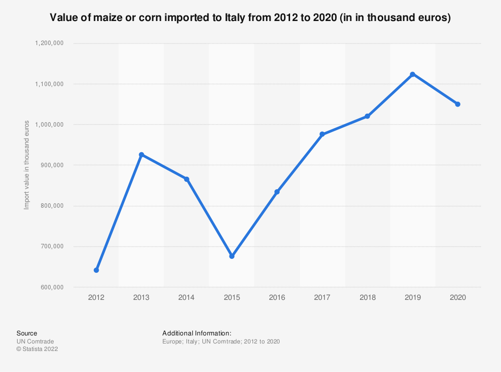 Statistic: Value of maize or corn imported to Italy from 2012 to 2018 (in 1,000 euros) | Statista