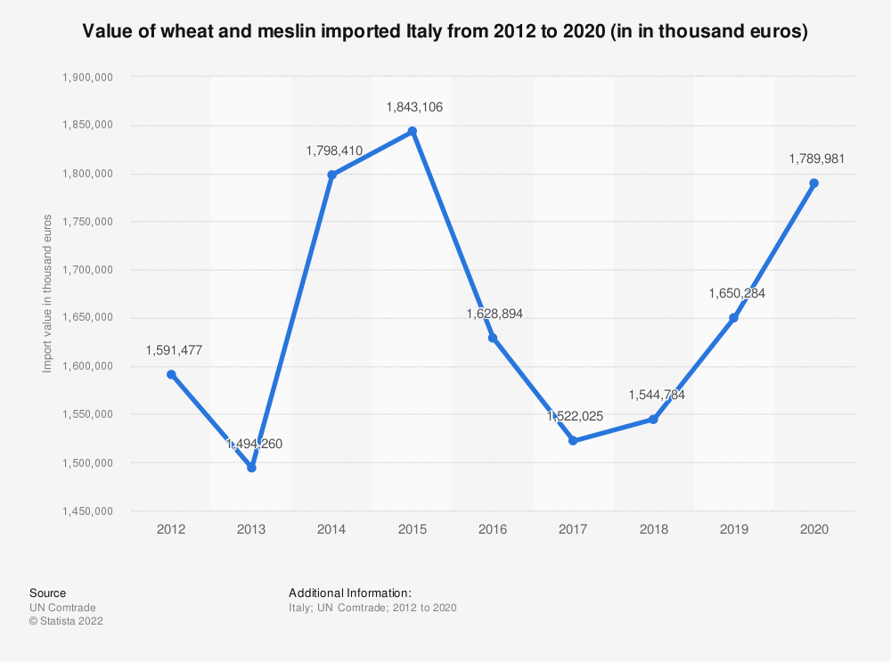 Statistic: Value of wheat and meslin imported Italy from 2012 to 2019 (in in thousand euros) | Statista