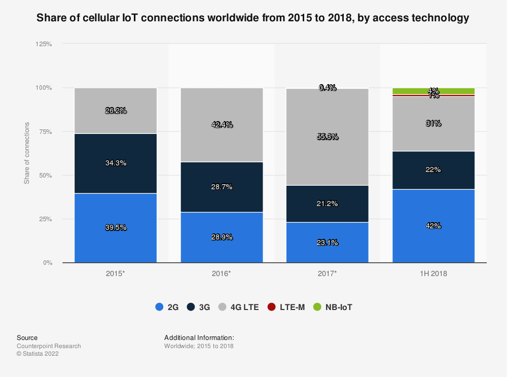 Statistic: Share of cellular IoT connections worldwide from 2015 to 2018, by access technology | Statista