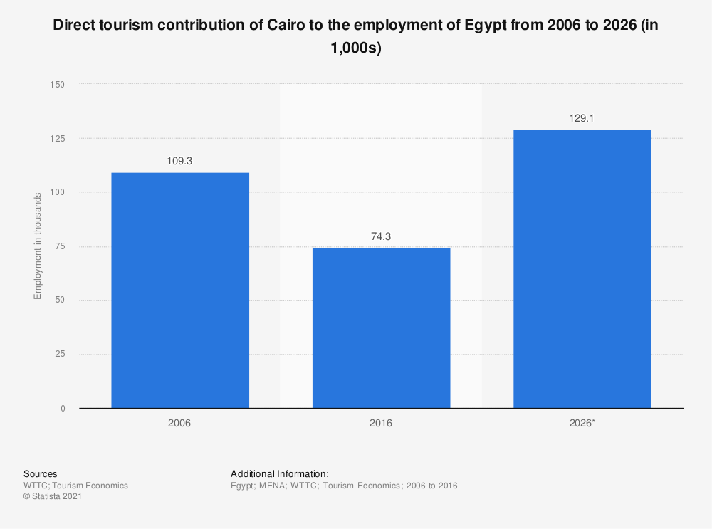 Statistic: Direct tourism contribution of Cairo to the employment of Egypt from 2006 to 2026 (in 1,000s) | Statista