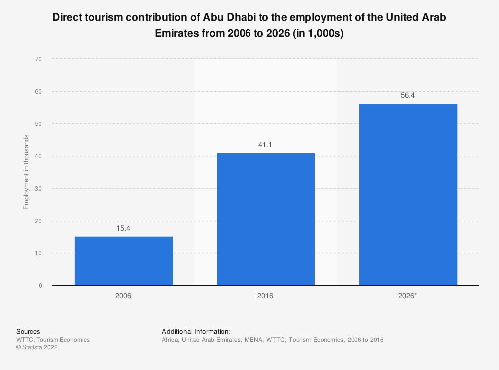 Statistic: Direct tourism contribution of Abu Dhabi to the employment of the United Arab Emirates from 2006 to 2026 (in 1,000s) | Statista