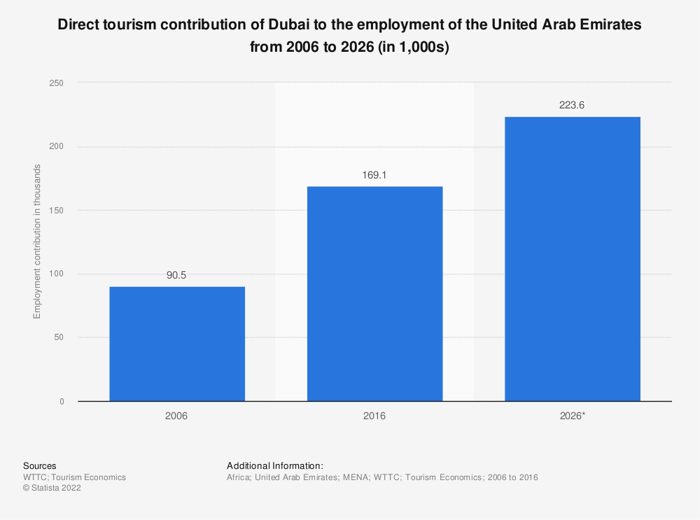 Statistic: Direct tourism contribution of Dubai to the employment of the United Arab Emirates from 2006 to 2026 (in 1,000s) | Statista