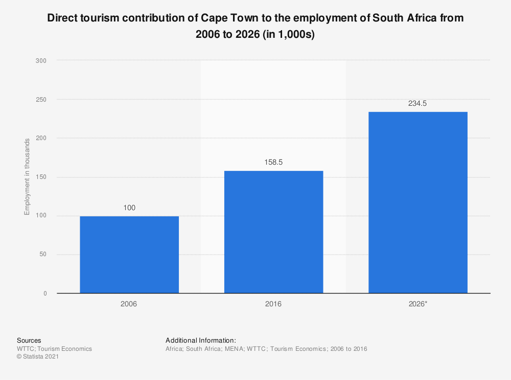 Statistic: Direct tourism contribution of Cape Town to the employment of South Africa from 2006 to 2026 (in 1,000s)   Statista