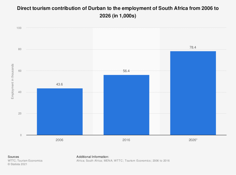 Statistic: Direct tourism contribution of Durban to the employment of South Africa from 2006 to 2026 (in 1,000s) | Statista