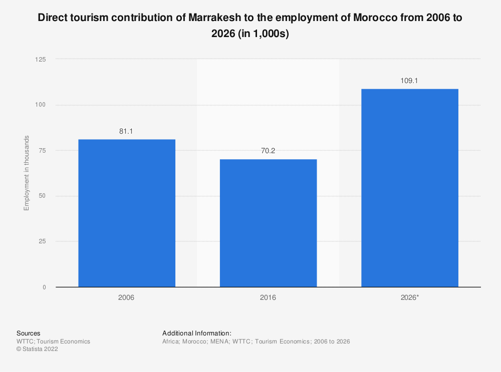 Statistic: Direct tourism contribution of Marrakech to the employment of Morocco from 2006 to 2026 (in 1,000s) | Statista