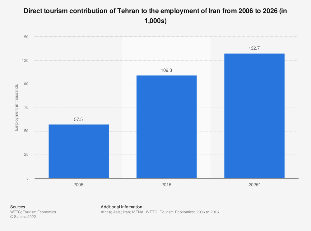 Statistic: Direct tourism contribution of Tehran to the employment of Iran from 2006 to 2026 (in 1,000s) | Statista