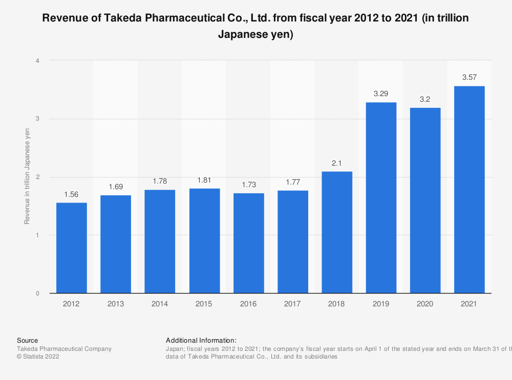 Statistic: Revenue of Takeda Pharmaceutical Co., Ltd. from fiscal year 2012 to 2019 (in trillion Japanese yen)   Statista