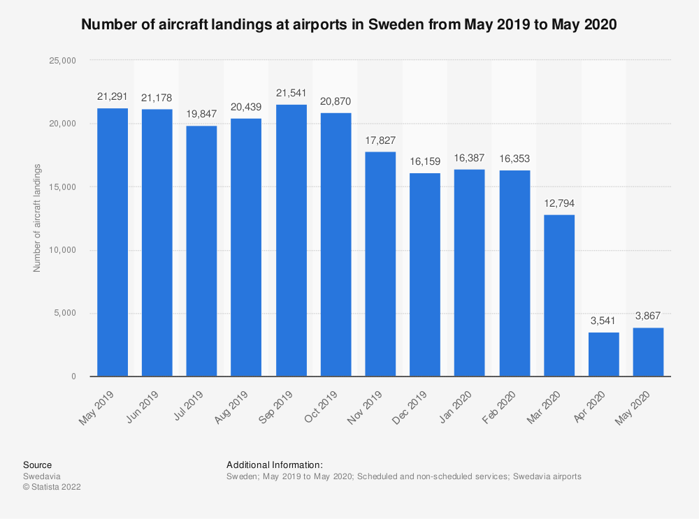Statistic: Number of aircraft landings at airports in Sweden from May 2019 to May 2020   Statista