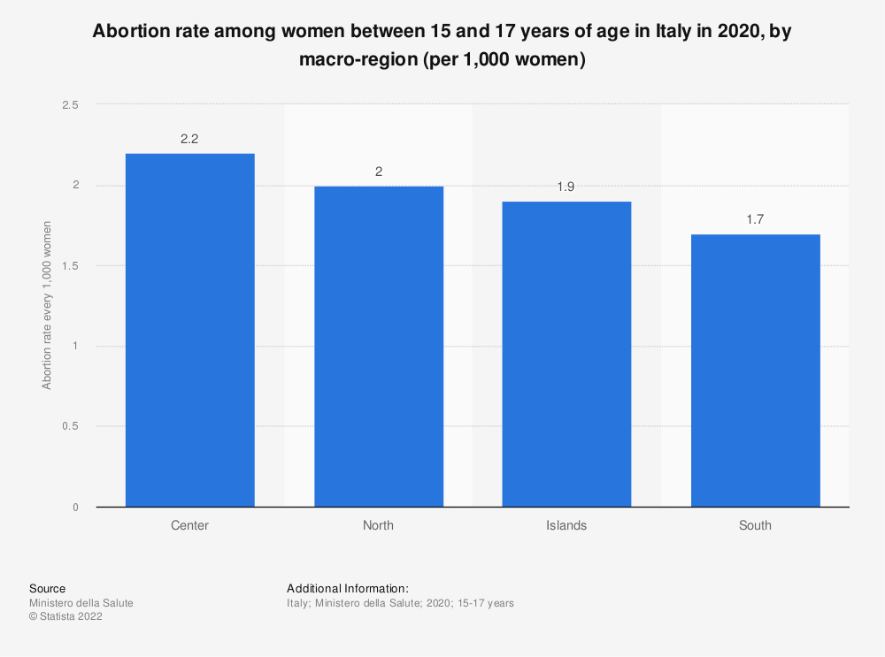 Statistic: Abortion rate among women between 15 and 17 years of age in Italy in 2016, by macro-region | Statista