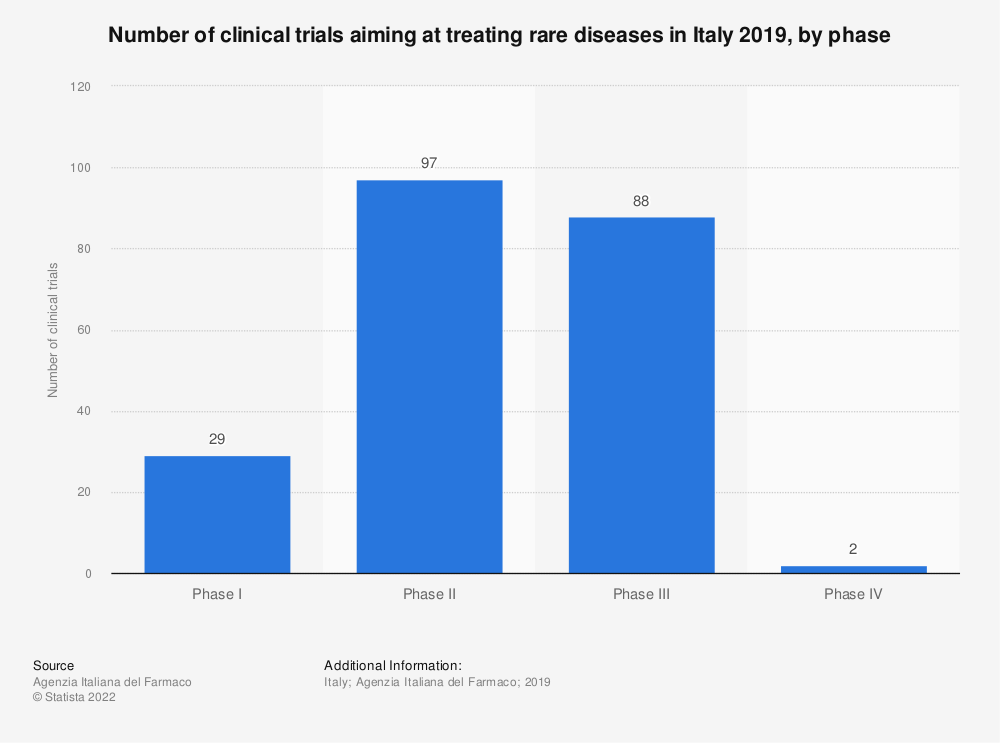 Statistic: Number of clinical trials aiming at treating rare diseases in Italy 2019, by phase | Statista