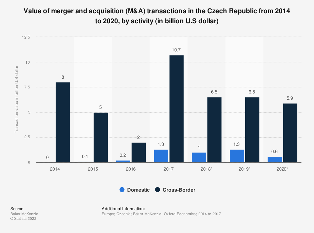 Statistic: Value of merger and acquisition (M&A) transactions in the Czech Republic from 2014 to 2020, by activity (in billion U.S dollar) | Statista