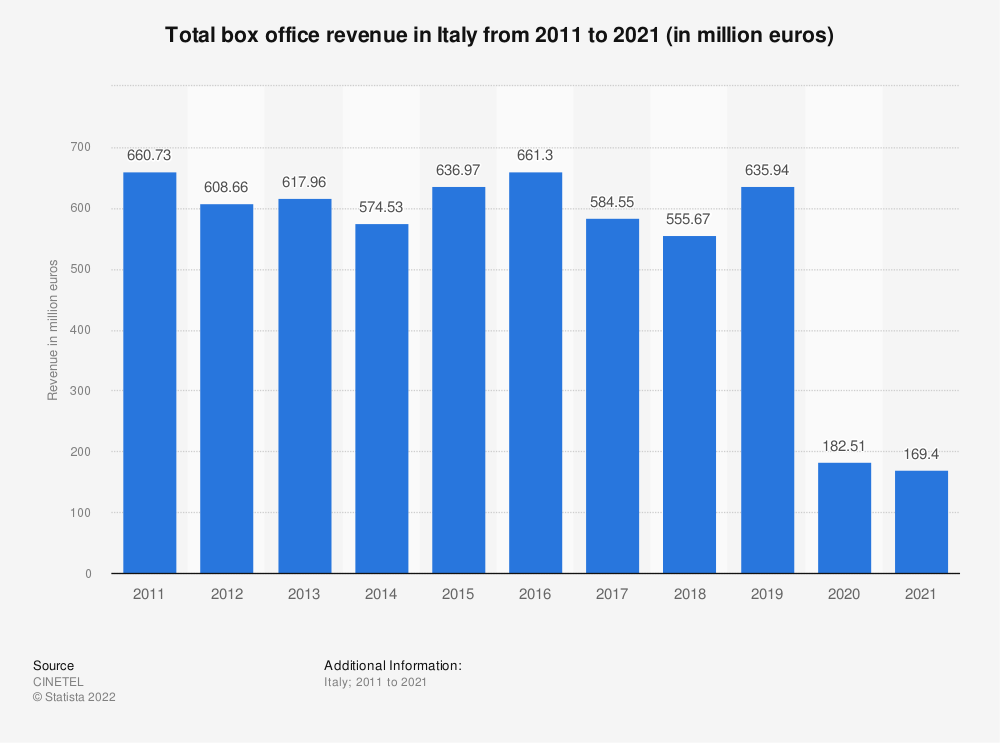 Statistic: Movies box office revenues in Italy from 2014 to 2018 (in euros) | Statista
