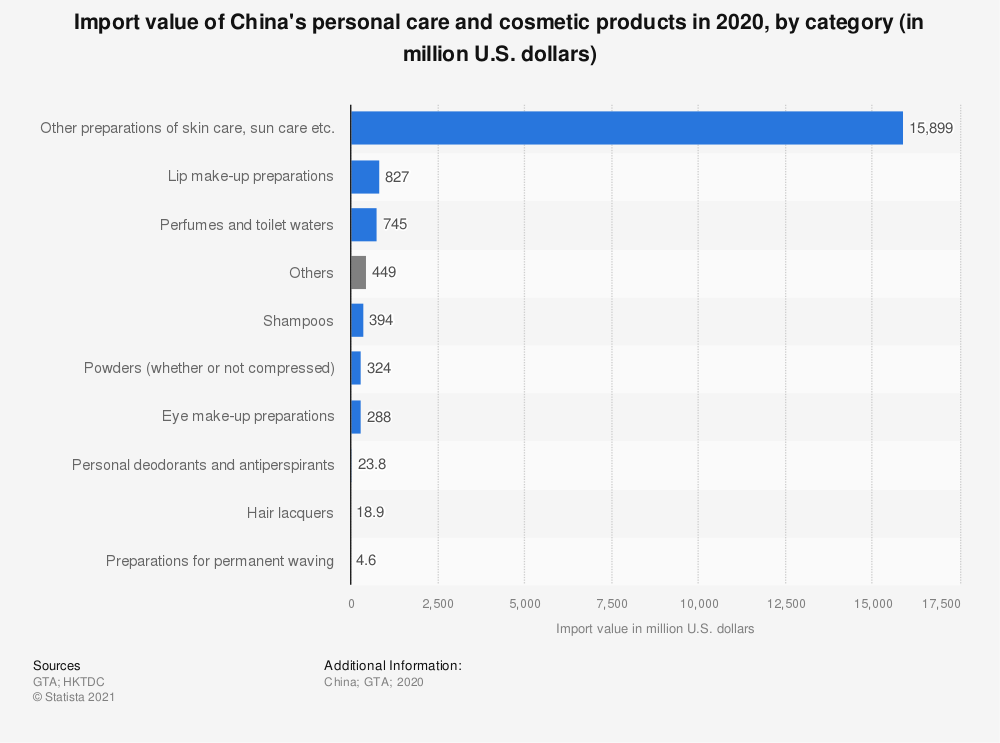 Statistic: Import value of China's personal care and cosmetic products in 2018, by category (in million U.S. dollars) | Statista