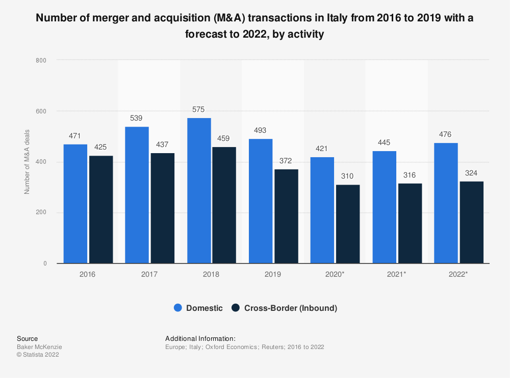 Statistic: Number of merger and acquisition (M&A) transactions in Italy from 2016 to 2019 with a forecast to 2022, by activity | Statista