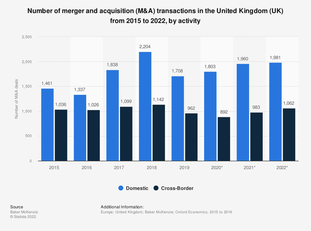 Statistic: Number of merger and acquisition (M&A) transactions in the United Kingdom (UK) from 2015 to 2022, by activity | Statista
