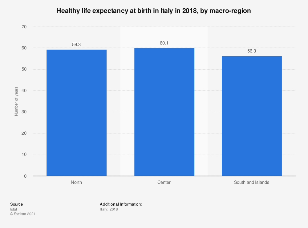 Statistic: Healthy life expectancy at birth in Italy in 2018, by macro-region | Statista