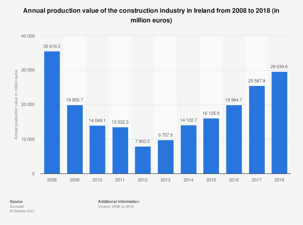 Statistic: Annual production value of the construction industry in Ireland from 2008 to 2015 (in million euros) | Statista