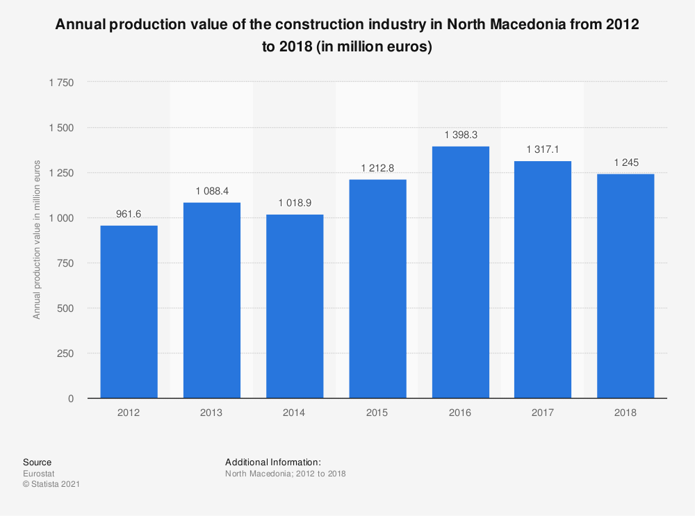 Statistic: Annual production value of the construction industry in North Macedonia from 2012 to 2015 (in million euros) | Statista