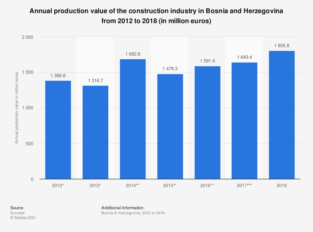 Statistic: Annual production value of the construction industry in Bosnia and Herzegovina from 2012 to 2015 (in million euros)   Statista