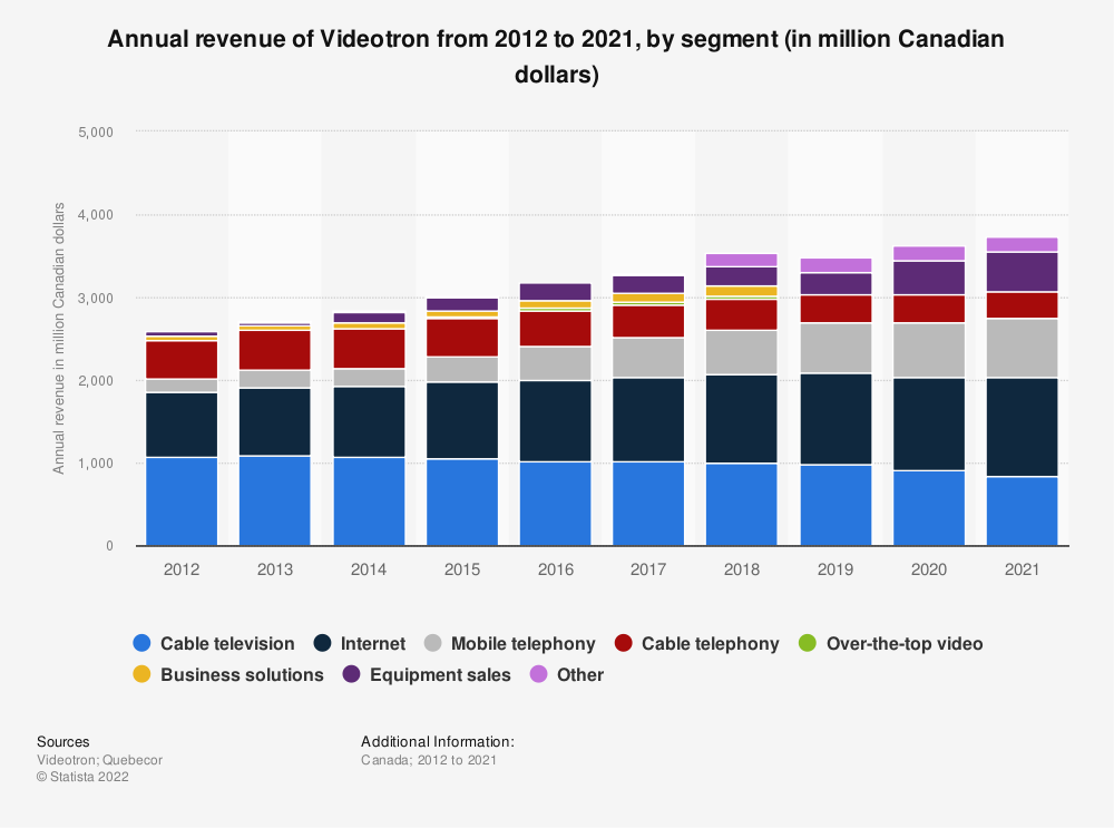 Statistic: Annual revenue of Videotron from 2012 to 2019, by segment (in million Canadian dollars)   Statista