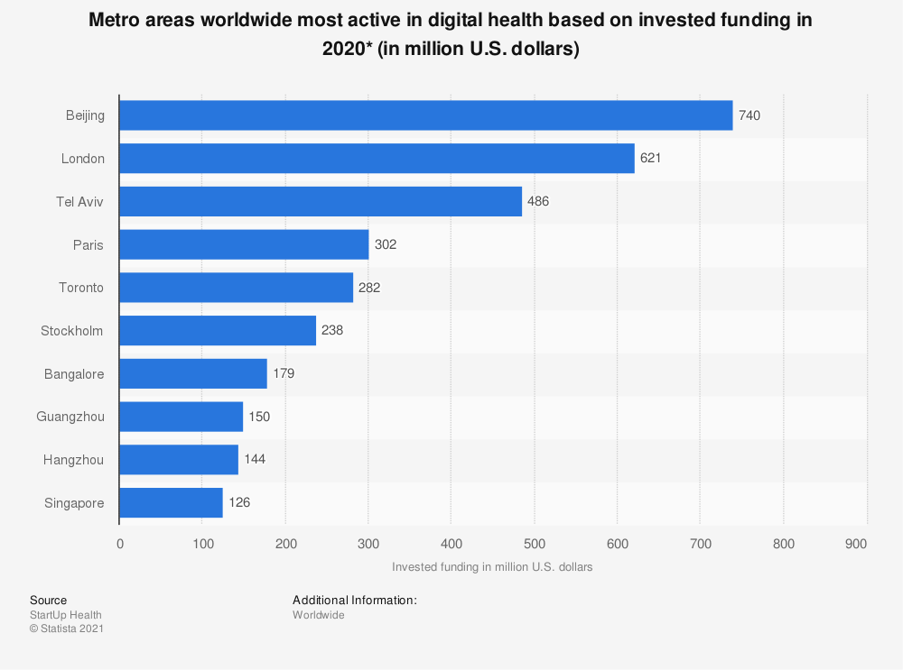 Statistic: Metro areas worldwide most active in digital health based on invested funding in 2019 (in million U.S. dollars)* | Statista