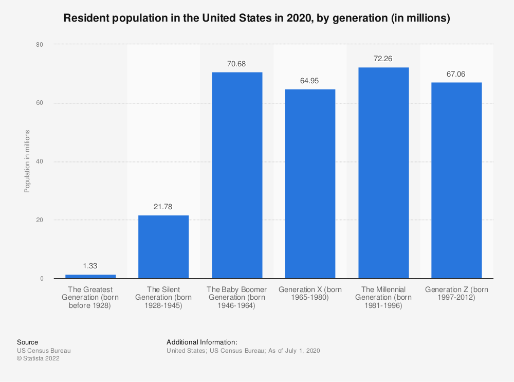 Statistic: Resident population in the United States in 2019, by generation (in millions) | Statista