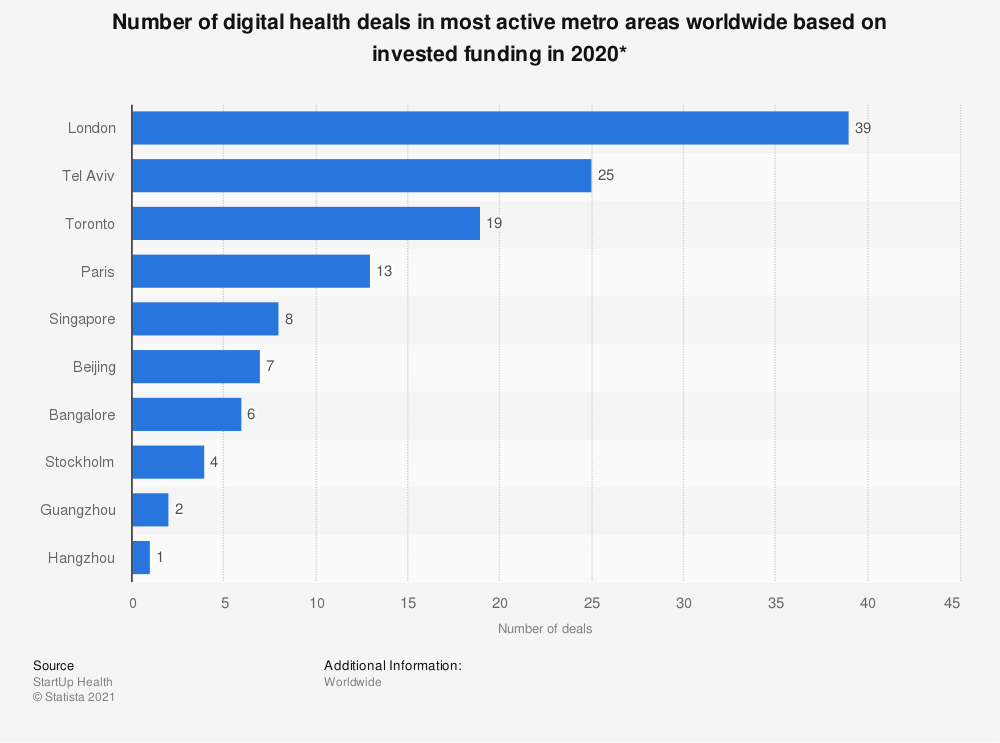 Statistic: Number of digital health deals in most active metro areas worldwide based on invested funding in 2018* | Statista