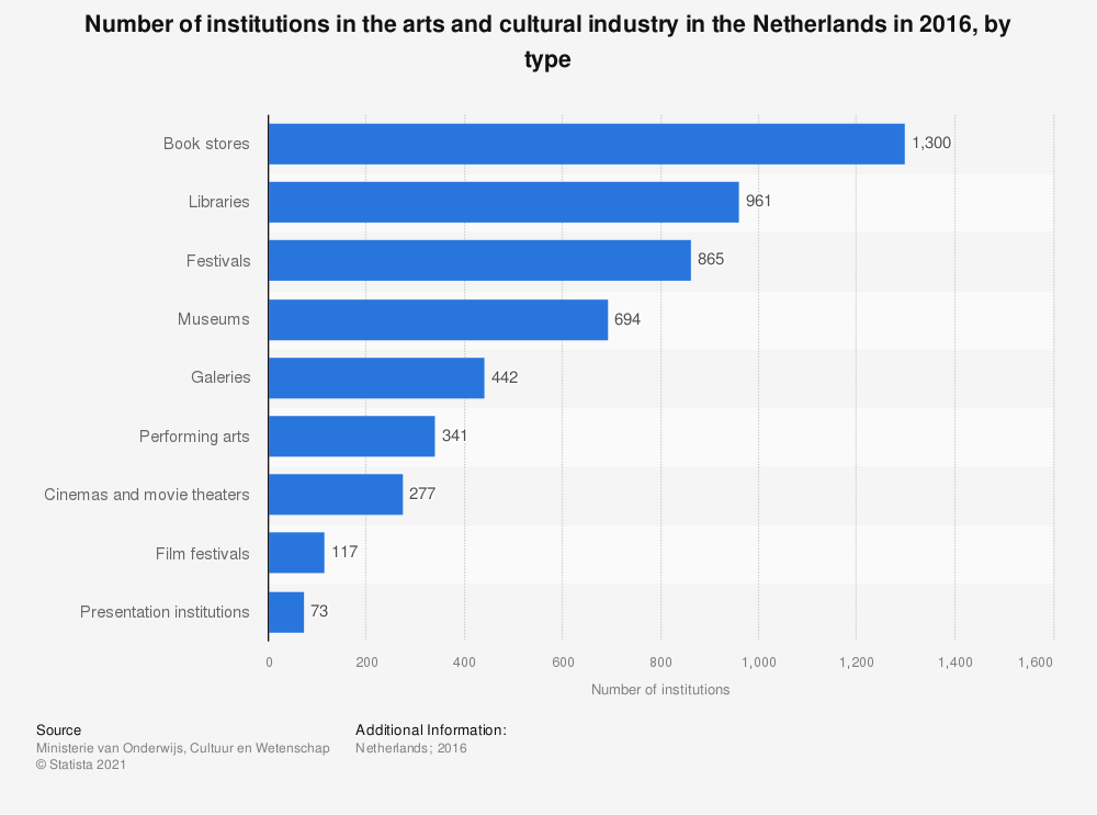 Statistic: Number of institutions in the arts and cultural industry in the Netherlands in 2016, by type | Statista