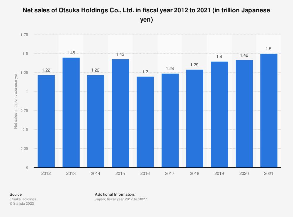 Statistic: Net sales of Otsuka Holdings Co., Ltd. in 2010 to 2019 (in trillion Japanese yen) | Statista