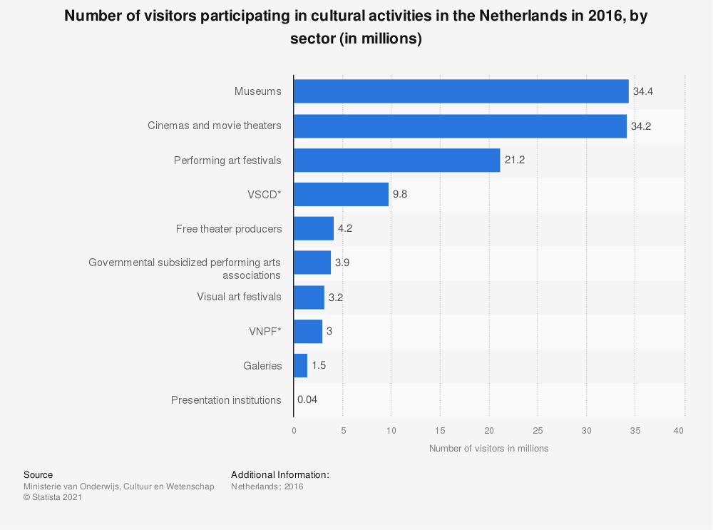 Statistic: Number of visitors participating in cultural activities in the Netherlands in 2016, by sector (in millions) | Statista