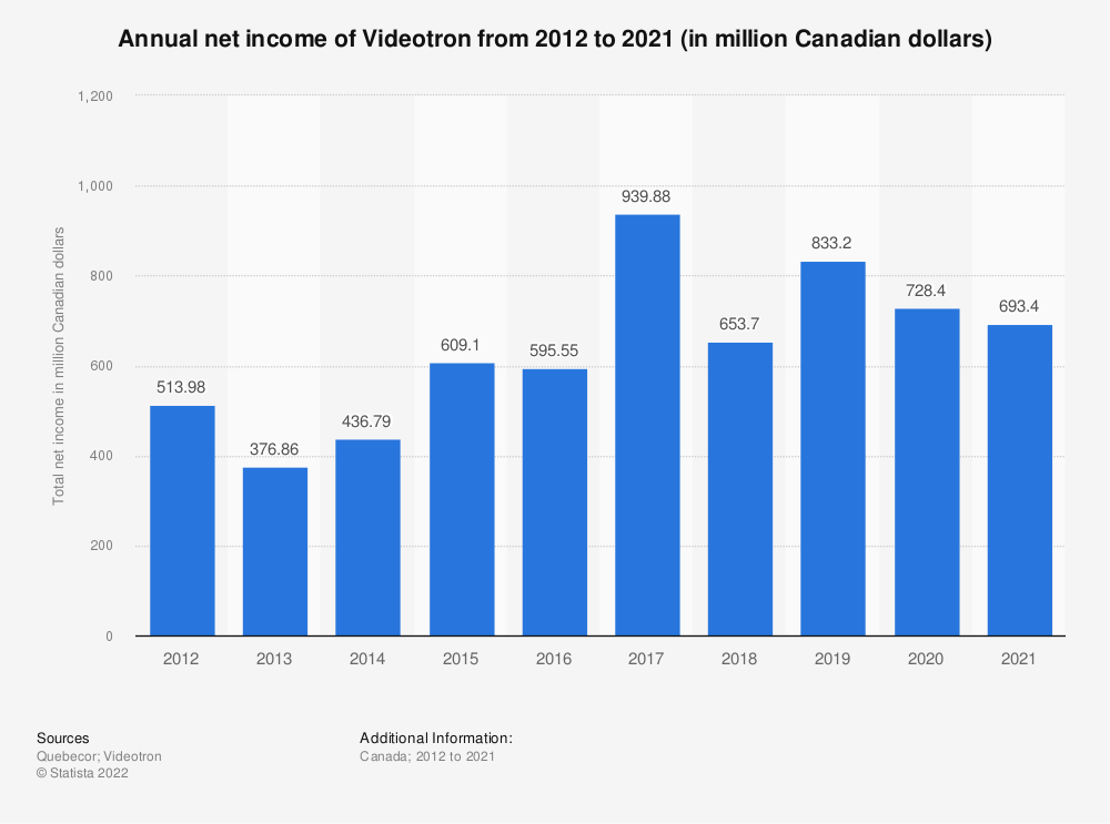 Statistic: Annual net income of Videotron from 2012 to 2019 (in million Canadian dollars)   Statista