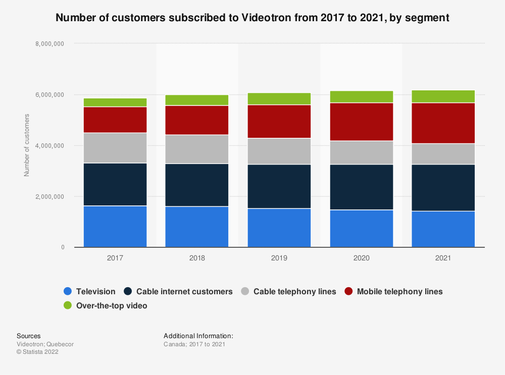 Statistic: Number of customers subscribed to Videotron from 2012 to 2019, by segment | Statista