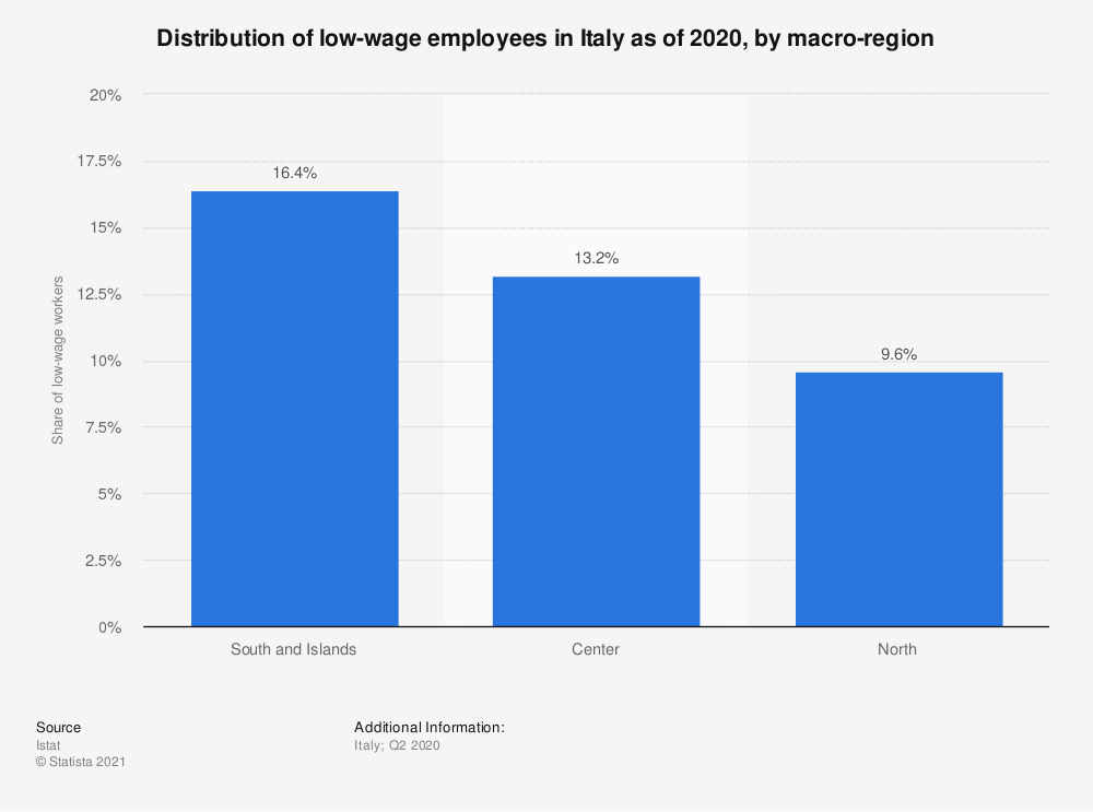 Statistic: Distribution of low-wage employees in Italy in 2018, by macro-region | Statista