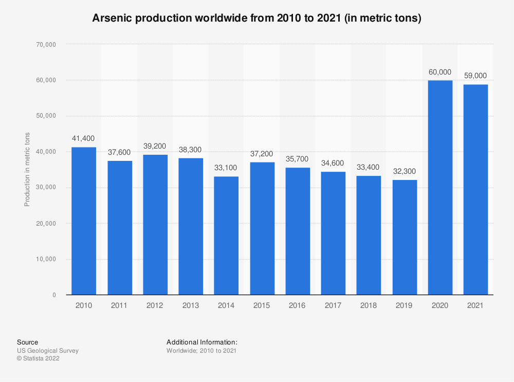Statistic: Arsenic production worldwide from 2010 to 2019 (in metric tons) | Statista