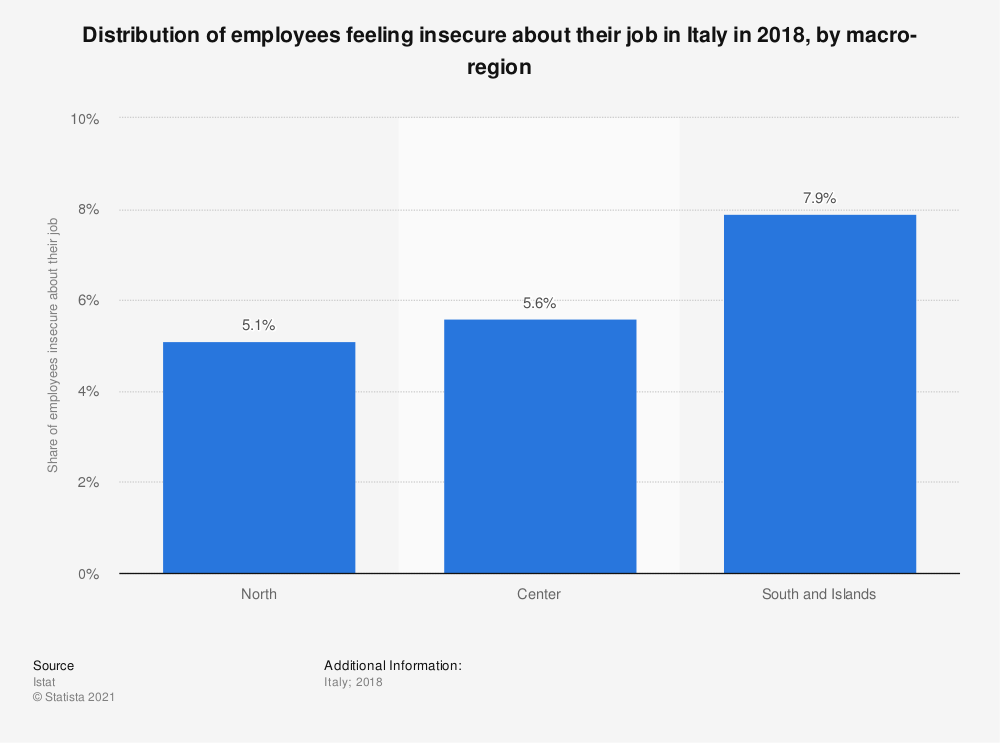 Statistic: Distribution of employees feeling insecure about their job in Italy in 2018, by macro-region   Statista