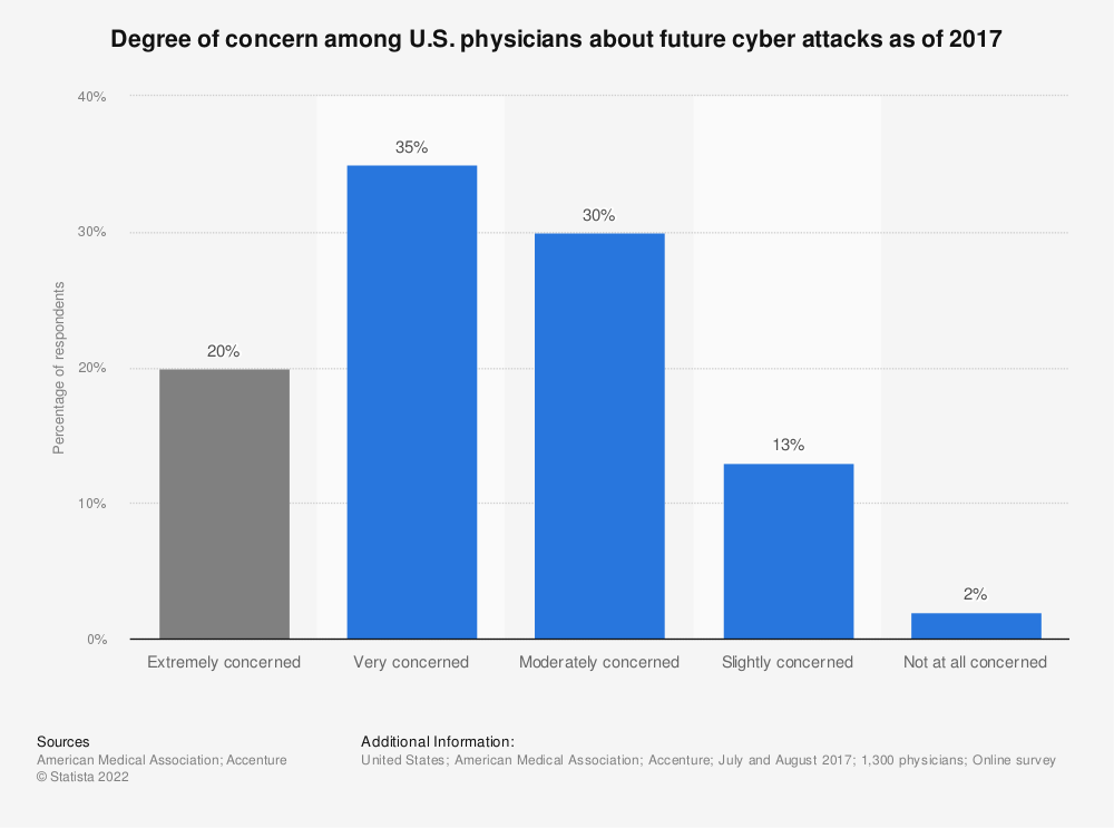 Statistic: Degree of concern among U.S. physicians about future cyber attacks as of 2017 | Statista