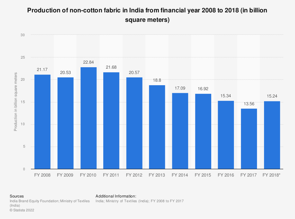 Statistic: Production of non-cotton fabric in India from financial year 2008 to 2018 (in billion square meters)   Statista