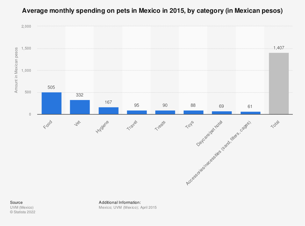 Statistic: Average monthly spending on pets in Mexico in 2015, by category (in Mexican pesos) | Statista